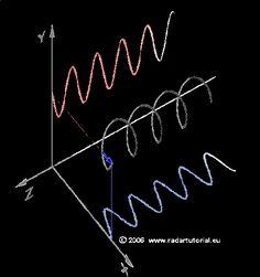 Como o seno e o cosseno se relacionam em coordenadas tridimensionais. | 17 gifs simples que ajudam a entender conceitos matemáticos complicados