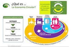 ¿Qué es la economía circular?…