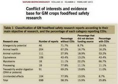 No independent GMO studies? Only the majority of them.... http://www.nature.com/nbt/journal/v33/n2/full/nbt.3133.html