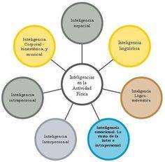Inteligencias Múltiples y Educación Física #edufis #frikimefs