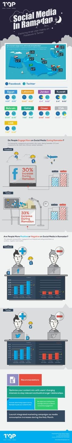 social-media-in-ramadan-exploring-arab-user-habits-on-facebook-and-twitter-infographic by The Online Project via Slideshare