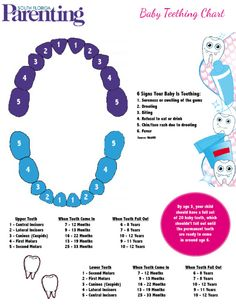 So adorable!! All about baby teething..  including signs and dates