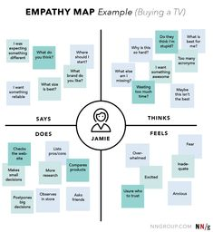template design thinking empathy map Nielsen Norman Group: UX Research, Training, and Consulting - template design thinking empathy map Ui Ux Design, Mobile Ui Design, Web Design Trends, Design Websites, Design Blog, Identity Design, Page Design, Dashboard Design, Graphic Design