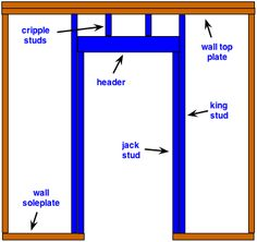 framing a wall for a new door