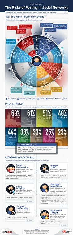Risk of Posting on Social Networks. Are You Revealing Too Much on Social Networks? Very useful and Important to know in the world of Marketing and Social Media. Inbound Marketing, Social Marketing, Marketing Digital, Marketing Trends, Content Marketing, Internet Marketing, Online Marketing, Influencer Marketing, Facebook Marketing