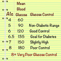 cholesterol know your numbers health and safety tips a1c diabetes report card indicator of wellness this lab doesn