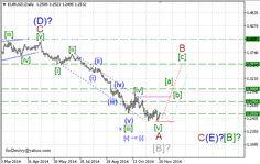 Análise das ondas dos pares EUR/USD, GBP/USD, USD/CHF, USD/JPY em 27/11/2014