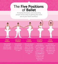 A Barre and Ballet-Inspired Workout: Small Movements and big Results The Five Positions of Ballet - A Barre and Ballet-Inspired Workout Ballerina Workout, Ballet Barre Workout, Dancer Workout, Barre Workouts, Ballet Terms, Basic Ballet Moves, Dance Tutorial, Beginner Ballet, Ballet Stretches
