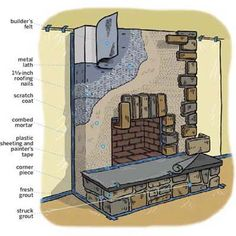 Lightweight cast stones add rustic charm to any hearth, for a fraction of the cost of the real thing. We show you how to intstall them here. | Illustration: Gregory Nemec | thisoldhouse.com