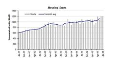 Treasury yields rise as strong housing market points to rate hike - MarketWatch