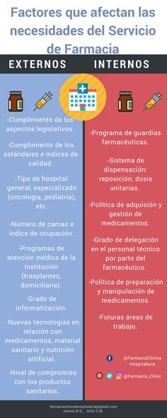#ServicioFarmacia factores que afectan Weather, Factors, Pharmacy, Management