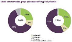 La producción mundial de uva alcanzó los 73.700 millones de kilos en 2014, un del 5,7% menos respecto a 2013