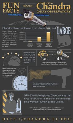 Fun Facts About Chandra