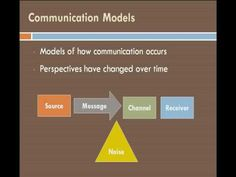 An overview of how communication takes place between individuals. Communication Theory, Perspective, Messages, Text Conversations
