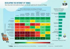 Who's Winning The Internet Of Things Developer War? Apple And Google - ReadWrite