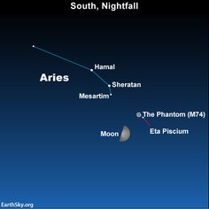 Moon and stars of Aries point to Phantom galaxy #Tonight