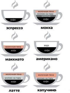 Разбираемся в кофе.
