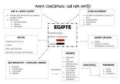 Mapa conceptual proyecto escolar Egipto