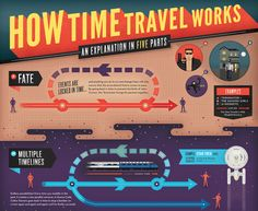 How time travel works