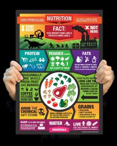 CROSSFIT - NUTRITION POSTER... Cool :)