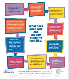 #coproduction - care and support planning