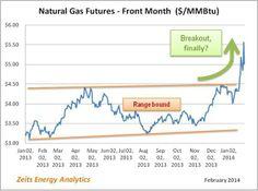 Natural Gas Futures