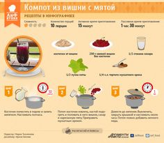 Компот из вишни с мятой | Рецепты в инфографике | Кухня | Аргументы и Факты