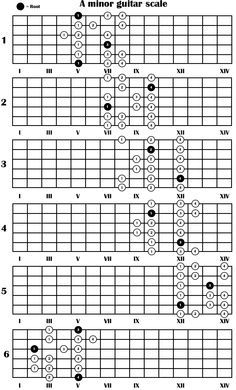 a minor guitar scale in 2019 music theory guitar guitar lessons guitar chords. Black Bedroom Furniture Sets. Home Design Ideas