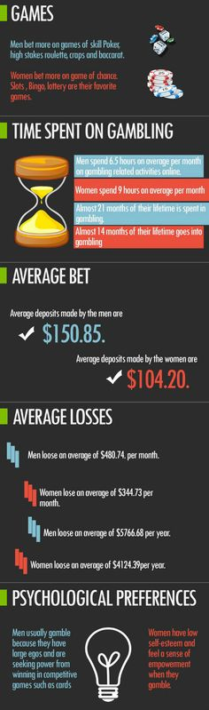 Know more about the Men vs women gambling facts. #Norge #norskcasinoguide