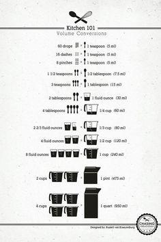 ♥Kitchen 101 Conversion Chart ~Tips and techniques about measurement. Love a good kitchen conversion chart! Kitchen Conversion, Baking Conversion, Tsp To Tbsp Conversion, Kitchen Helper, Tips & Tricks, Magic Tricks, Baking Tips, Kitchen Hacks, Kitchen Ideas
