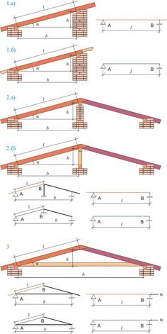 Wood roof structure - a few tough suggestions for vital standards for Popular Woodworking Outdoor Wooden Playhouse FavouriteAmazingWoodwork Roof Truss Design, Framing Construction, Roof Trusses, Wooden Playhouse, Roof Structure, Popular Woodworking, House Roof, Pergola Plans, Plan Design