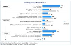 """The level of #socialmedia engagement, specifically, observer, participant or creator, influences #Pinterest and Facebook interaction. With the exception of the response: """"I've seen images"""", less involved, more passive social media users tend to use Facebook more than Pinterest. By contrast, highly engaged creators favored Pinterest. [Here's more information on the three levels of social media engagement.]"""