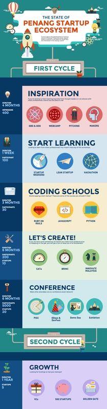 Startup Ecosystem | Piktochart Infographic Editor