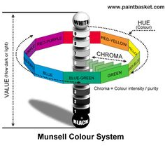 An Overview of the Munsell Color System White Light, Light In The Dark, Munsell Color System, Seasonal Color Analysis, Color Plan, Hue Color, Color Harmony, Painting Lessons, Painting Techniques