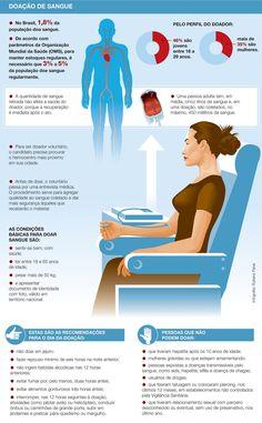 INFOGRÁFICO: Doação de Sangue ~ Medicina UnP