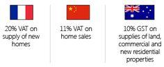 20% VAT on supply of new homes | 11% VAT on home sales
