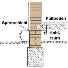 Anbindung der horizontalen und vertikalen Sperrschicht