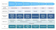 A web analytics measurement framework by actionable-analytics.com