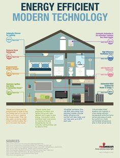 Energy efficient modern technology
