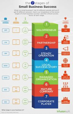 This infographic makes it easy to follow the seven stages of small-business success as well as what the most important factor to success is at each stage. business tips, business success #entrepreneur #smallbusiness