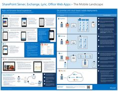 This poster shows a detailed layout of the app and mobile browser-based landscape for SharePoint Server, Lync, Exchange, and Office Web Apps. It covers on-premises and cloud-based network topologies for phones and tablets. For Device Management and Security, System Center Configuration Manager and Windows Intune provide more comprehensive and granular management capabilities across multiple device types.   Supported Operating System  Windows 7, Windows 8