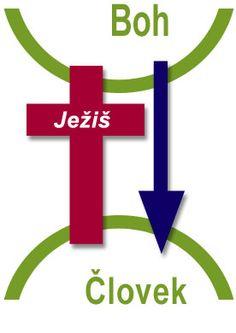 Chcel by si spoznať Boha osobne? Astros Logo, Houston Astros, Team Logo, Boho, Bible, Bohemian