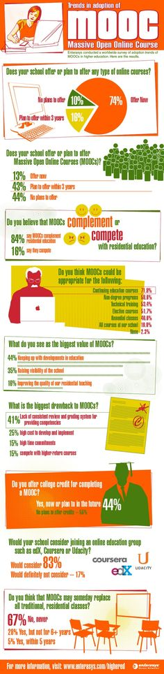 MOOC LATEST TRENDS [INFOGRAPHIC] As we enter into the early phases of MOOCs, we are now starting to see some early trends, particularly as more institutions start to jump on board. Speaking of which, it's interesting to note that only 10% of schools do not plan to offer any type of online course – which means the groundwork is there for MOOCs to gain some traction in years to come. #MOOC #MobiMOOC