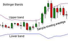 Pin By Bella Dakin On News Events Trading Strategies Standard