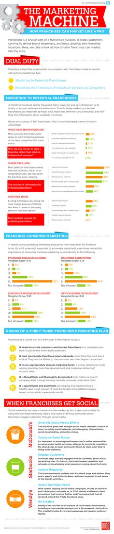 The marketing machine: How franchises can market like a pro. #infographic #socialmedia #marketing