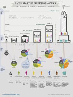 Infographic – How Startup Funding Works. This infographic shows how startup funding works from angel round to IPO, and how entrepreneurs normally split the pie with investors. Small Business Start Up, Starting A Business, Business Planning, Business Ideas, Marketing Digital, Inbound Marketing, Content Marketing, Start Ups, Ideas Emprendedoras