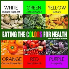 Eating the colors for health