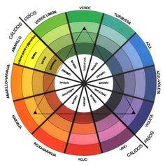 Cromatic circle