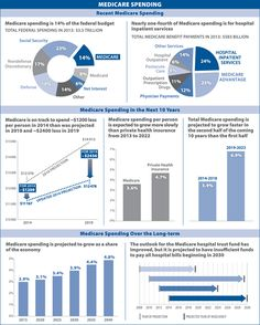 Infographic from JAMA-Kaiser Fam Foundation shows slowing of Medicare spending, but shortfalls ahead