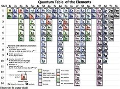 Middle School, High School, Quantum World, Chemistry Lessons, Energy Level, Note Cards, Periodic Table, Homeschool